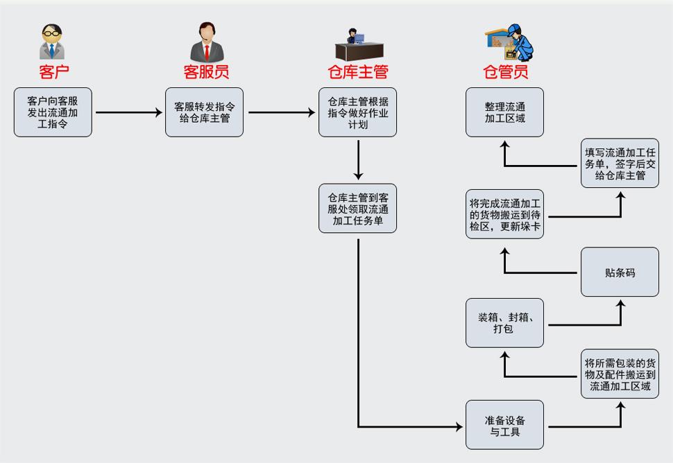流通加工流程图