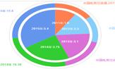 解析跨境电商与跨境物流发展
